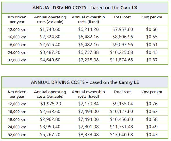 CAA-Cost-of-Driving-2013