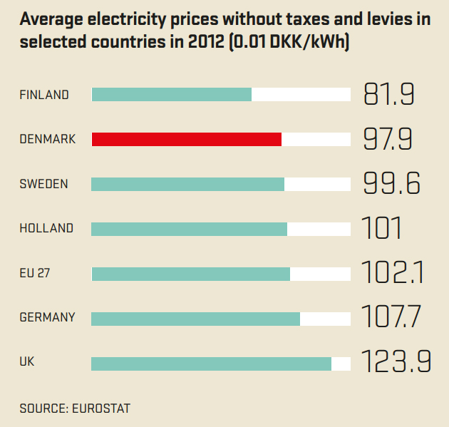 Denmark-cost-of-electrical-generation