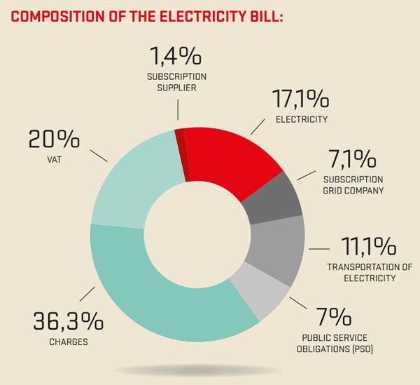 Denmark-electricity-cost-composition